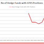 Were Hedge Funds Right About Gates Industrial Corporation plc (GTES) ?