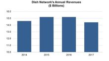 Cord-Cutting Trend Continues: How Will It Affect Dish and AT&T