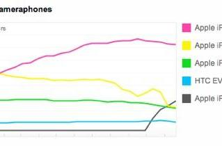 iPhone 4S now second most popular camera phone on Flickr