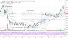 Shop the Walmart Stock Discount