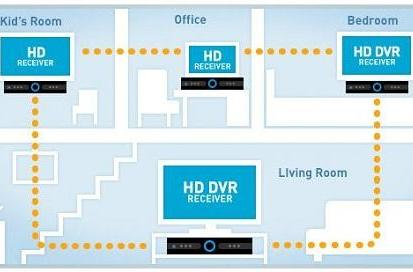 DirecTV's public beta of multi-room viewing for existing DVRs is on