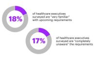 Federal Requirements for Sharing Patient Medical Records Pose Major Challenges and Opportunities for Healthcare Organizations