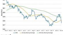 Does Kinder Morgan Stock Look Weak in the Short Term?