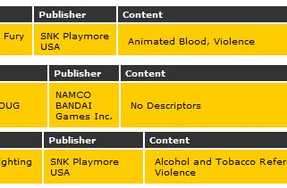 Slew of SNK titles, along with Dig Dug, get rated by ESRB