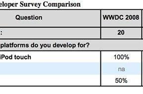 Almost half of iOS developers surveyed also code for Android