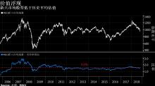 中國通貨再膨脹促使花旗「更看好」新興市場