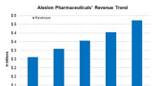 Alexion's Top Line Continues to Expand Significantly