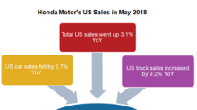 Honda's US Truck Sales Recovered Sharply in May 2018