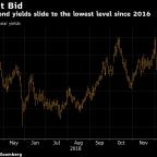 U.K. Bond Market Relives 2016 Heyday Amid No-Deal Brexit Fears