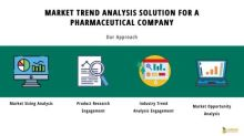 A Pharmaceutical Company Analyzes Industry Trends and Achieves a Leading Edge in the US Pharma Market   Infiniti's Success with Market Trend Analysis Solutions