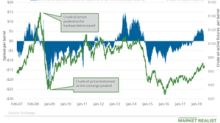 Falling Oil Supplies: Are Concerns Easing?