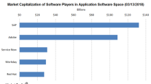 How Adobe Is Positioned in the Application Software Space