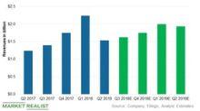 Will Cheniere Energy Beat Q3 2018 Revenue Estimates?