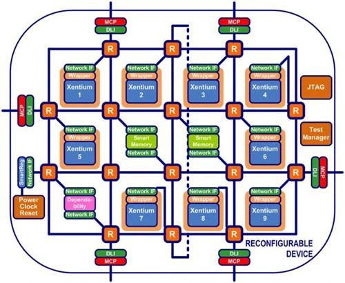 Researchers tout self-repairing multi-core processors