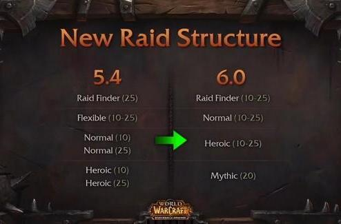 Mythic Raiding: Why 20-man?
