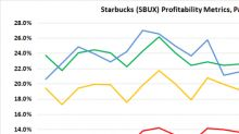 These 3 Pictures Tell the Whole Starbucks Stock Story