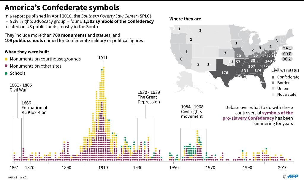 Graphic showing the states where America's confederate statues and monuments are found, and a timeline of when they were established, according to research by the Southern Poverty Law Center (AFP Photo/John SAEKI)