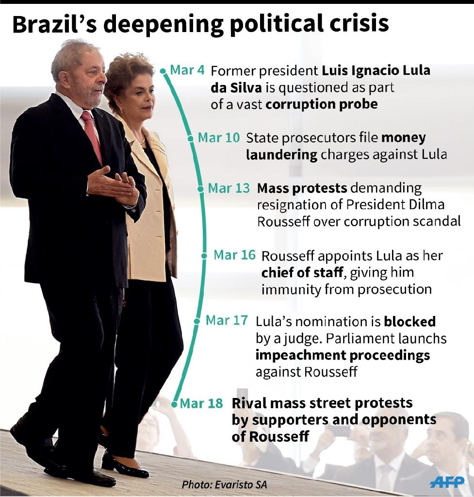 Chronology of the political crisis in Brazil (AFP Photo/Paul DEFOSSEUX)