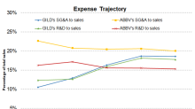 GILD or ABBV: Which Is Controlling Its Expenses Better?
