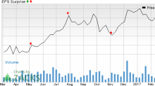 Why Terreno Realty (TRNO) Might Surprise This Earnings Season