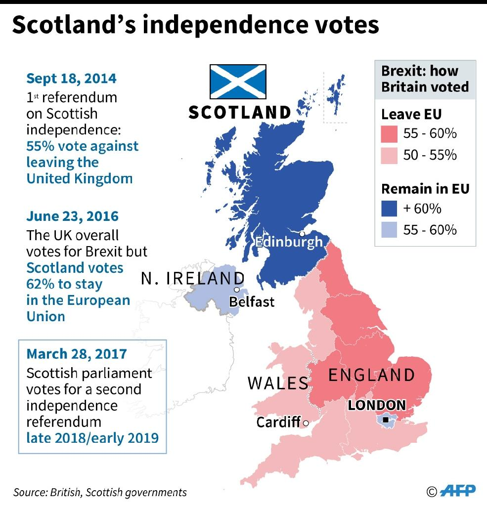 Scotland's independence votes (AFP Photo/Jonathan JACOBSEN, Kun TIAN)