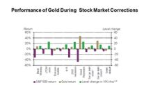 Why the World Gold Council Expects Gold Prices to Rebound