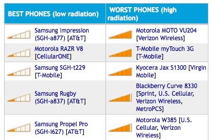 Website rates best and worst cellphones by radiation output levels -- how does yours stack up?