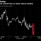 U.S. Stock Index Futures Fall as Asian Markets Extend Losses