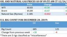 Bullish Sentiment Keeps Oil Above $60
