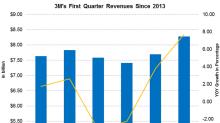 3M's Revenue Beat Analyst Estimates in 1Q18