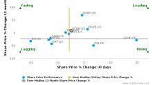 Denny's Corp. breached its 50 day moving average in a Bearish Manner : DENN-US : September 8, 2017