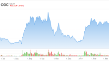 Canopy Growth (CGC) Continues to Struggle to Find Its Identity
