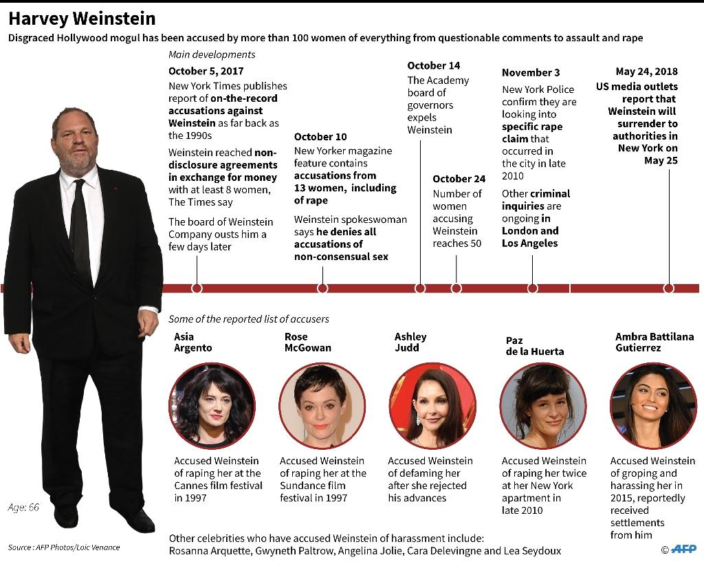 The Harvey Weinstein scandal chronology and some of his accusers (AFP Photo/Gal ROMA)