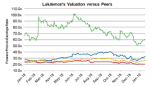 Where Lululemon's Valuation Stands Compared to Its Peers'