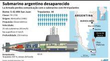 O que sabe sobre o submarino argentino desaparecido