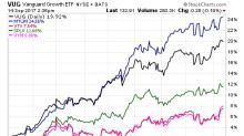 Growth, Momentum ETFs Gain Ground