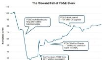 What's Next for PG&E Corporation Stock?