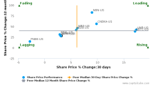 Washington Trust Bancorp, Inc. breached its 50 day moving average in a Bearish Manner : WASH-US : June 21, 2017