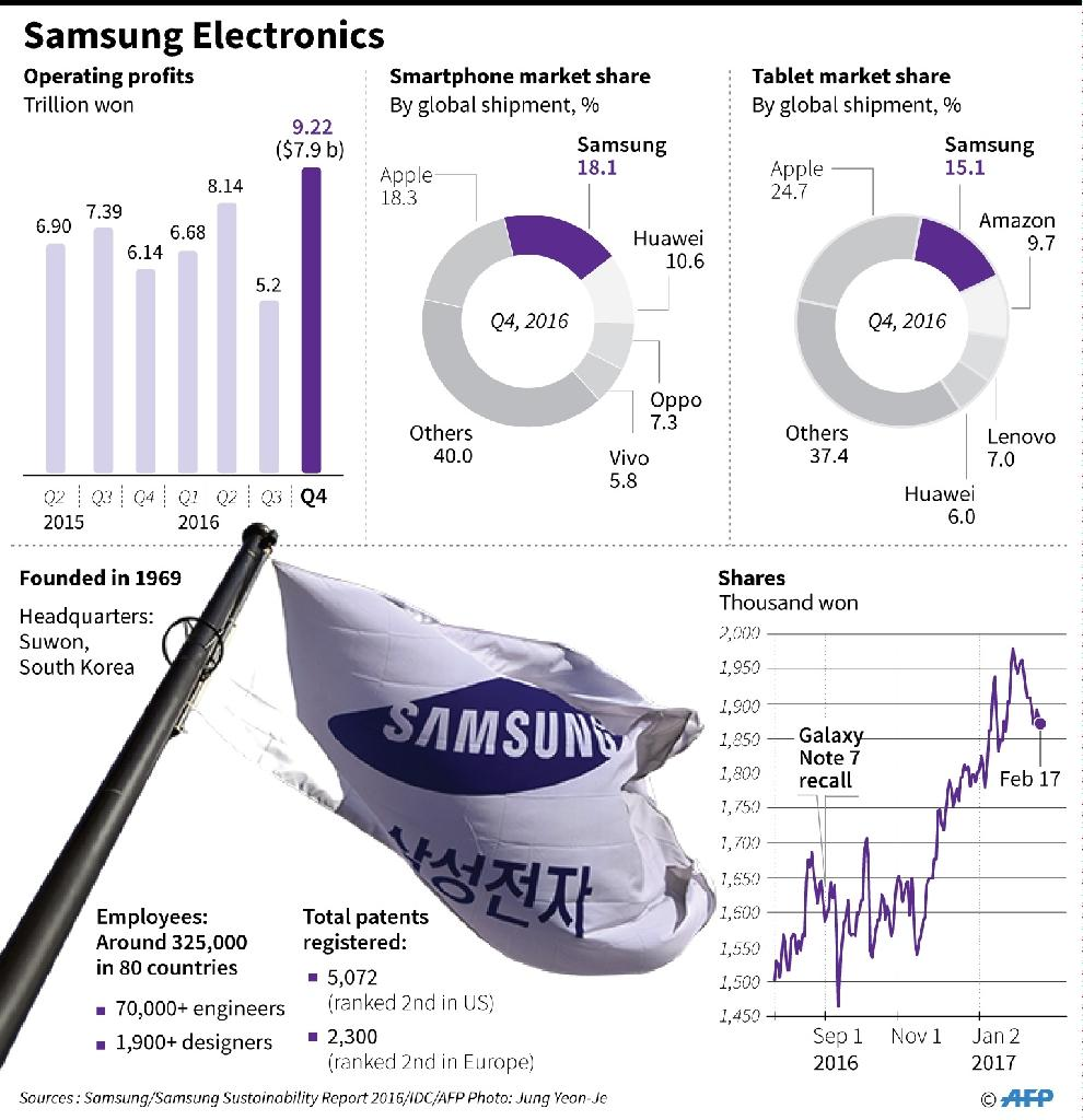 Factfile on Samsung Electronics, including share performance, quarterly operating profits, and smartphone and tablet market shares (AFP Photo/Gal ROMA , Laurence CHU)