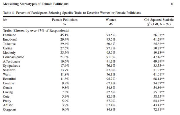 Study: Female Politicians Are Stereotyped, But Not as Women