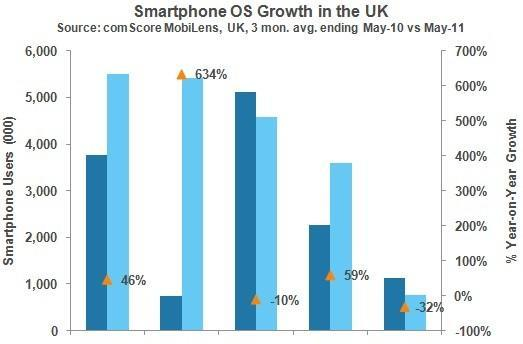 Comscore: Android's UK market share explodes as Apple overtakes Symbian