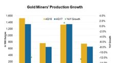 Going by Miners' Production Guidances, Is Production Thinning?