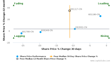 China National Chemical Engineering Co., Ltd. breached its 50 day moving average in a Bearish Manner : 601117-CN : April 25, 2017