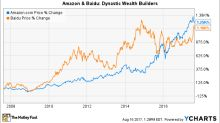 Better Buy: Amazon.com Inc. vs. Baidu Inc.