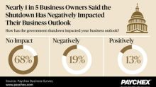 Paychex Poll Reveals the Government Shutdown Negatively Impacted Business Outlook for Nearly One in Five Business Owners