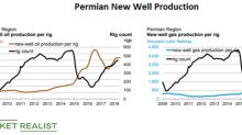 Key Trends in Permian Rig Counts and New-Well Production