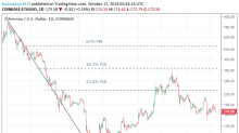Ethereum and Stellar's Lumen Daily Tech Analysis – 17/10/19
