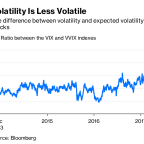 Markets Should Embrace Volatility While It Lasts