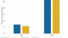 Short Interest in TransCanada Fell Recently