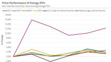 Energy ETFs Are Outperforming Oil Prices This Week